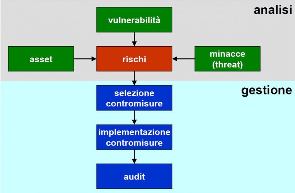 Analisi e gestione della sicurezza