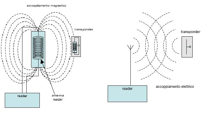 Antenne per la lettura dei tag RFID