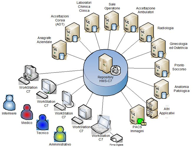 Architettura Sistema Informatico Ospedaliero