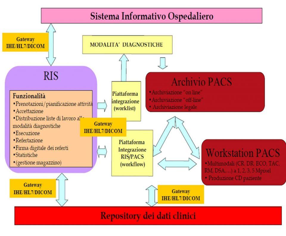 Architettura integrata RIS - HIS - PACS