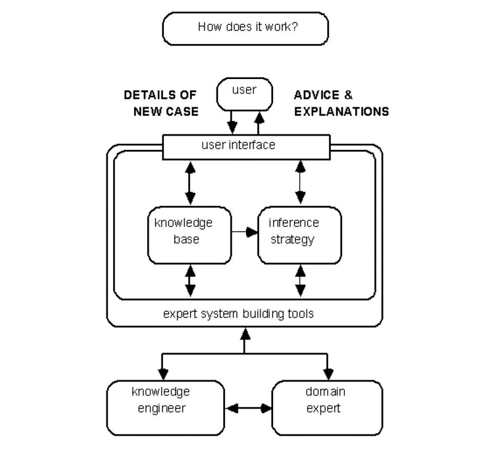 Architettura sistema Mycin