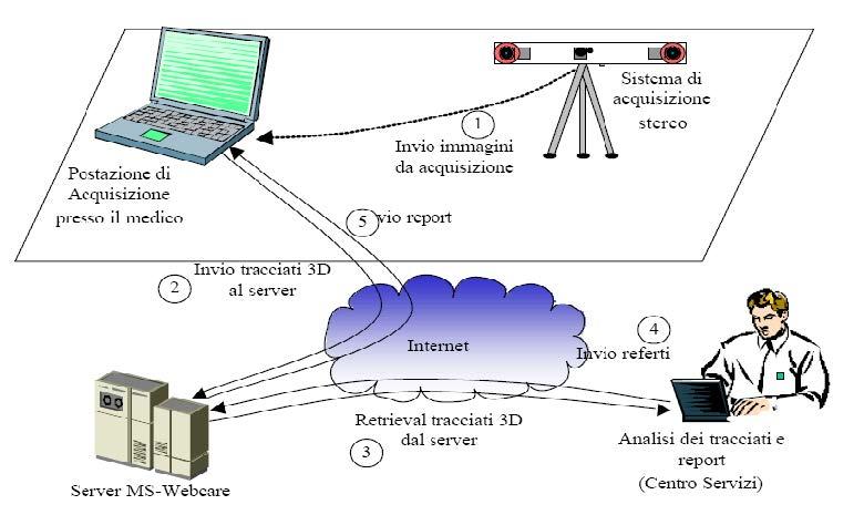 Aspetti Innovativi Sistema 3D-TMT