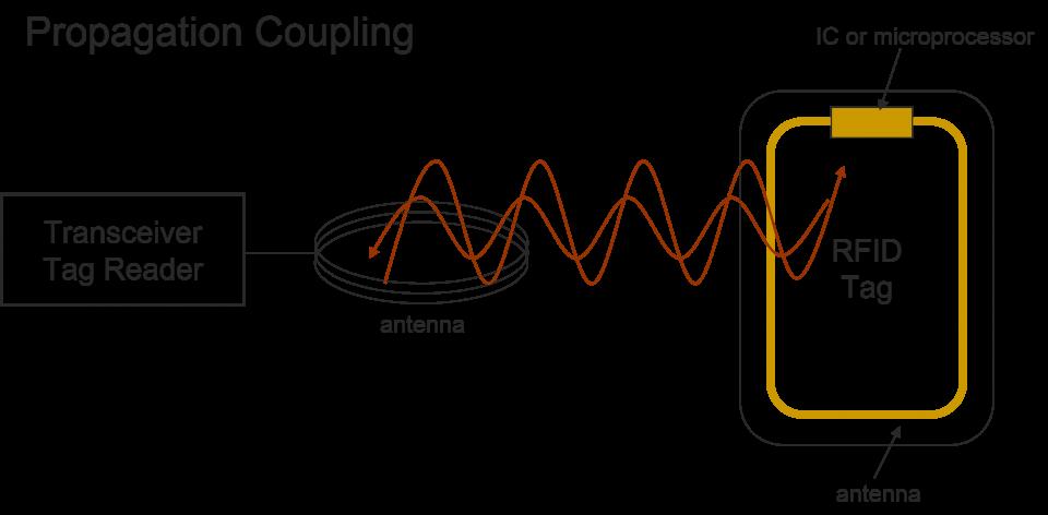 Associative coupling tag RFID