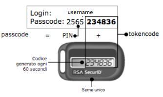 Autenticazione a due fattori con token RSA SecurID