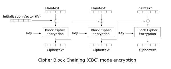 CBC - Cipher Block Chaining