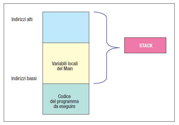 Caricamento dati di un programma in esecuzione
