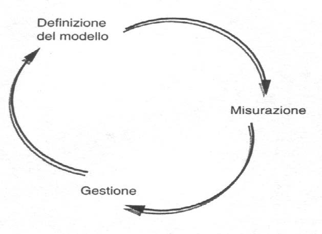 Ciclo di controllo decisionale