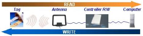 Classificazione per tipo di memoria tag RFID
