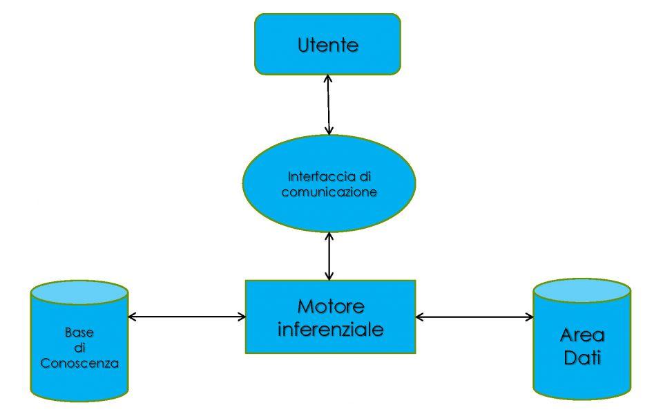 Componenti fondamentali dei sistemi esperti
