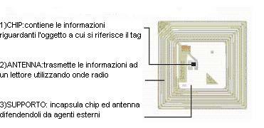 Componenti tag RFID