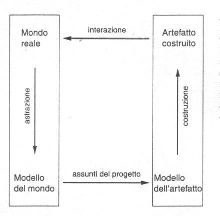 Creazione di un modello reale