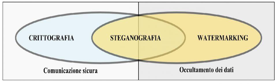 Crittografia Steganografia Watermarking