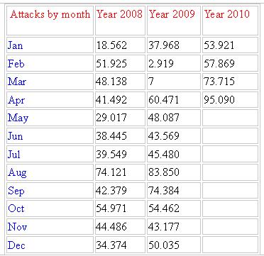 Dati relativi agli attacchi registrati mensilmente nel 2008