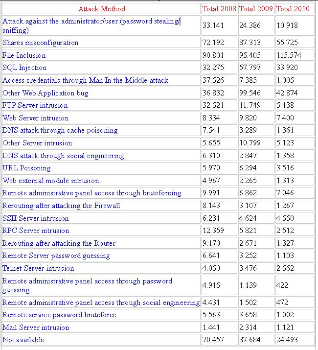 Dati relativi alle diverse tipologie di attacchi registrati