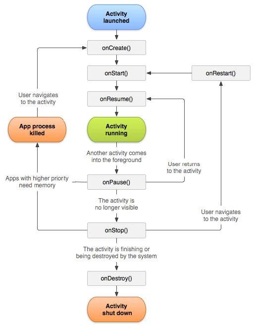 Diagramma con i cicli di vita di un'Activity