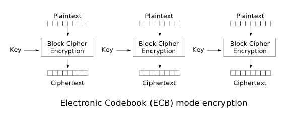 ECB - Electronic CodeBook