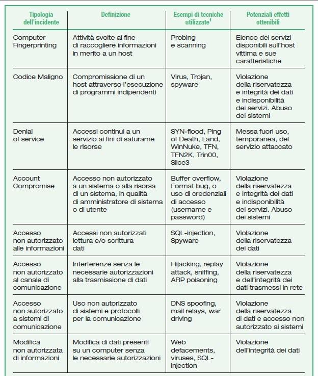 Esempi di incidenti informatici e relative tecniche utilizzate