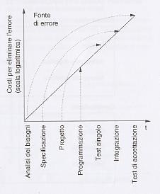 Evoluzione della terminologia