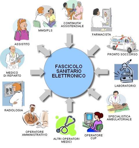 Molteplici utilizzi del Fascicolo Sanitario Elettronico (FSE)