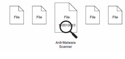 File Scanning Antivirus