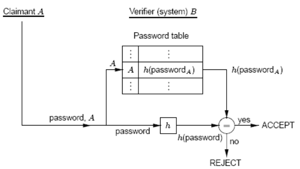 Funzione one-way per password criptate