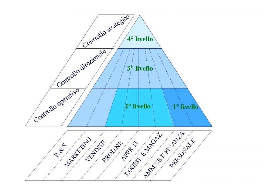 Funzioni aziendali e livelli di sviluppo dei sistemi informativi