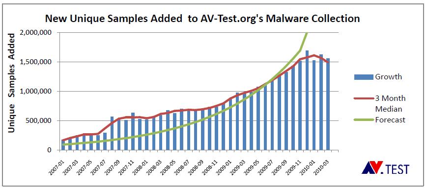 Grafico relativo alla crescita annuale di nuovi virus