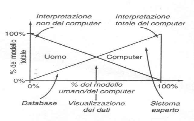 I modelli computazionali