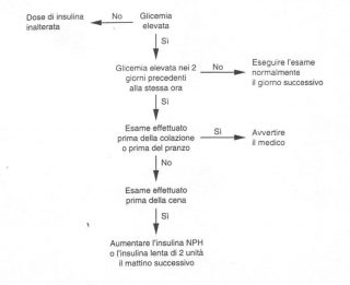 Sistemi sanitari basati su protocolli