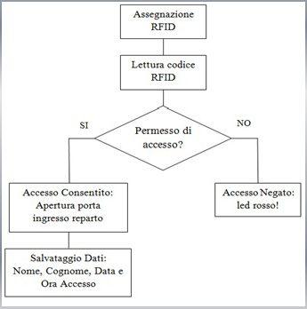 Identificazione e controllo degli ingressi al reparto operatorio