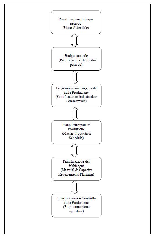 Il Ciclo di Pianificazione e Controllo della Produzione Industriale