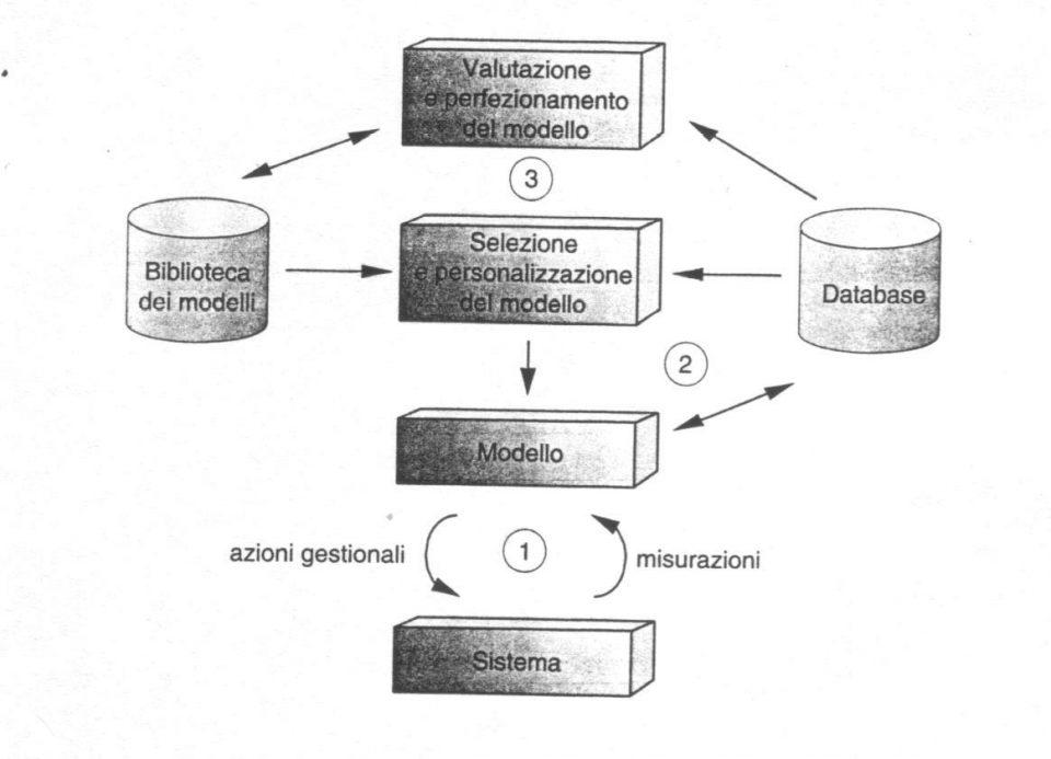 Il modello a tre cicli