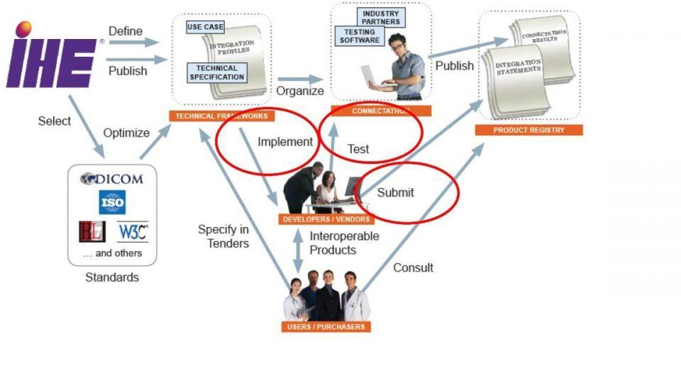 Il processo di Integrating the Healthcare Enterprise (IHE)