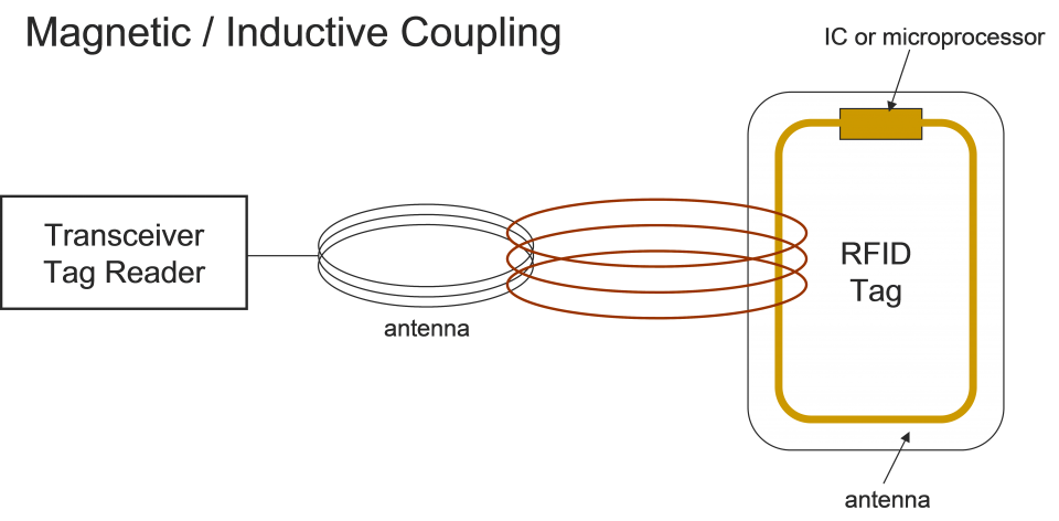 Inductive coupling tag RFID