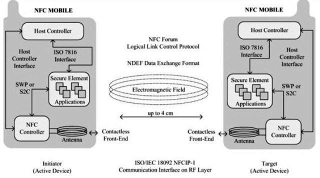 La modalità attiva di NFC