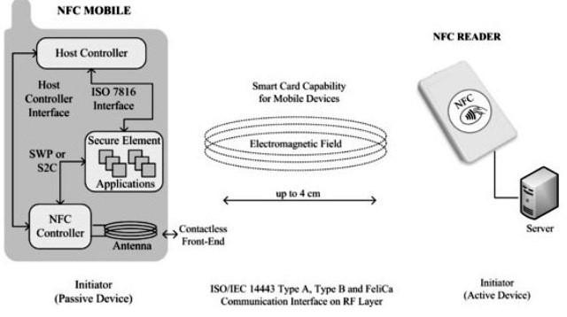 La modalità passiva di NFC