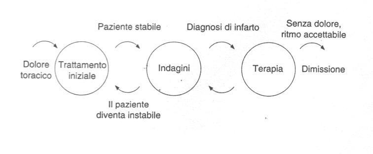 La struttura dei protocolli