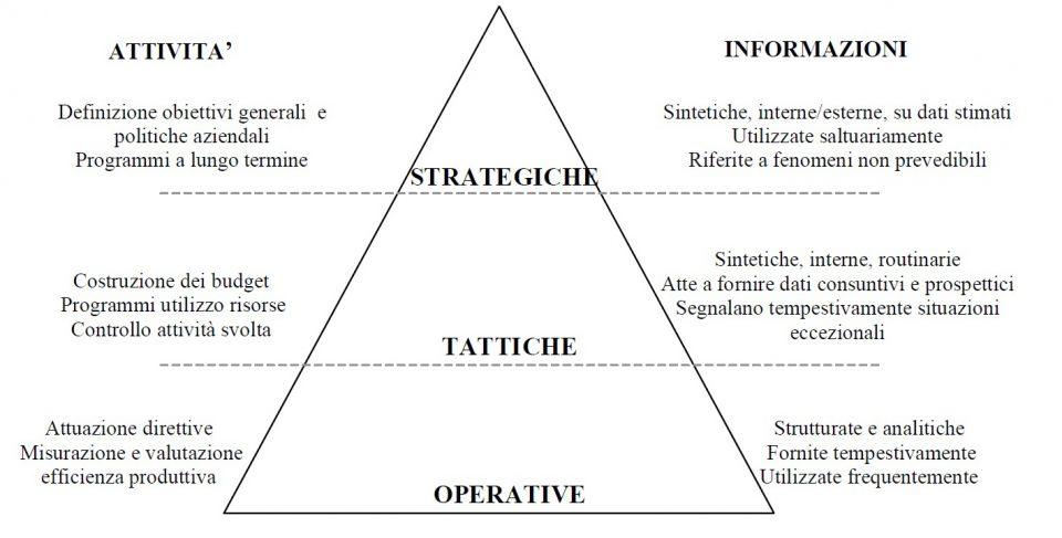 Le attività e le informazioni aziendali ai vari livelli gerarchici