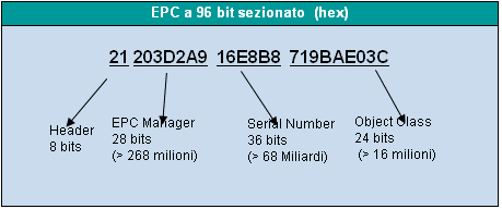 Lo standard EPC (Electronic Product Code)