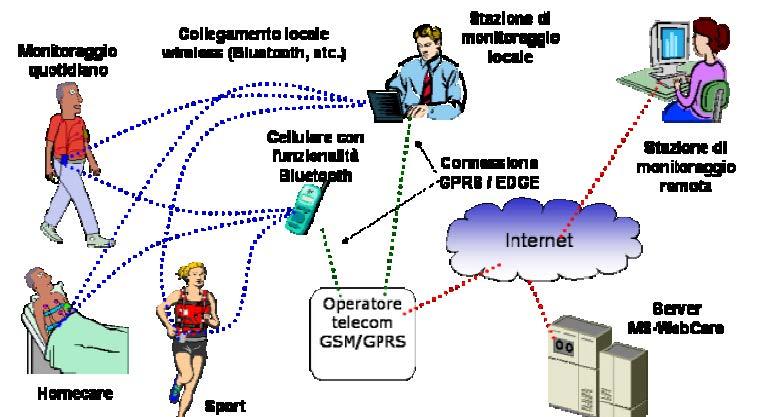 Telediagnosi MS WebCare
