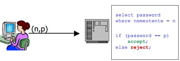 Memorizzazione delle password in chiaro