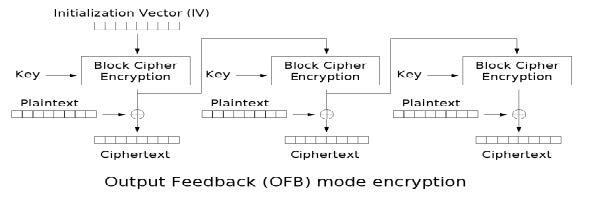 OFB - Output FeedBack