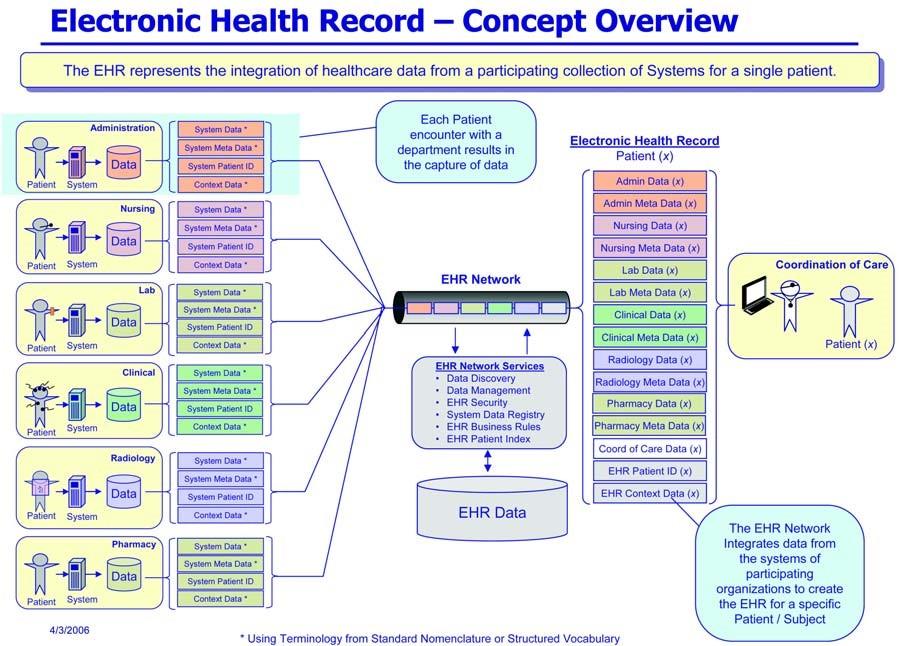Panoramica Fascicolo Sanitario Elettronico (FSE)
