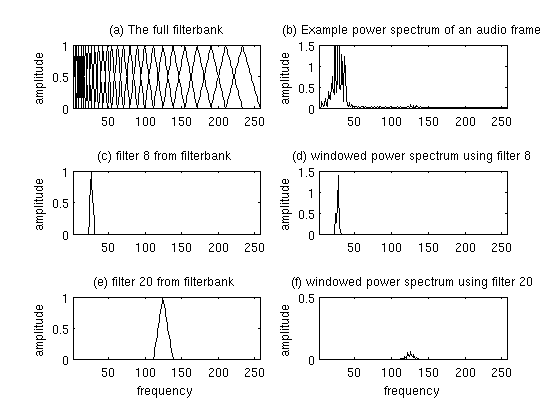 Plot of Mel Filterbank and windowed power spectrum (MFCC)
