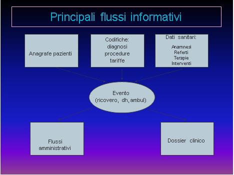 Principali flussi informativi del sistema informativo amministrativo