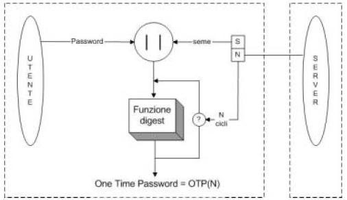 Processo di generazione della One Time Password