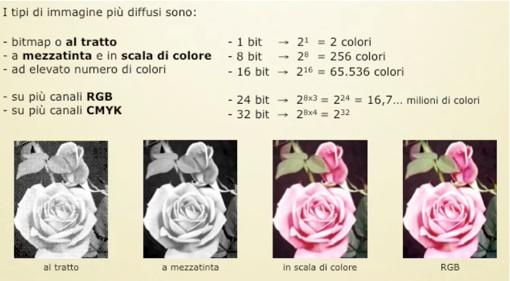 Profondità di colore di un'immagine digitale