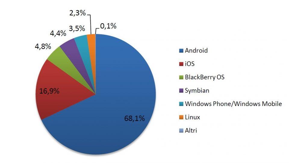 Quote di mercato approssimate per i sistemi operativi degli smartphone
