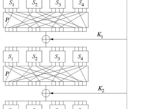 Caratteristiche e differenze tra la Rete a sostituzione e permutazione (Rete SP)