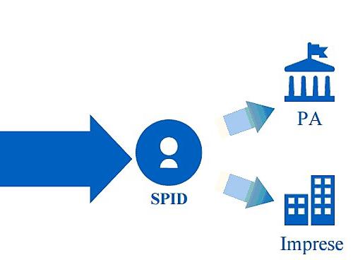 SPID: Sistema Pubblico per l'Identità Digitale